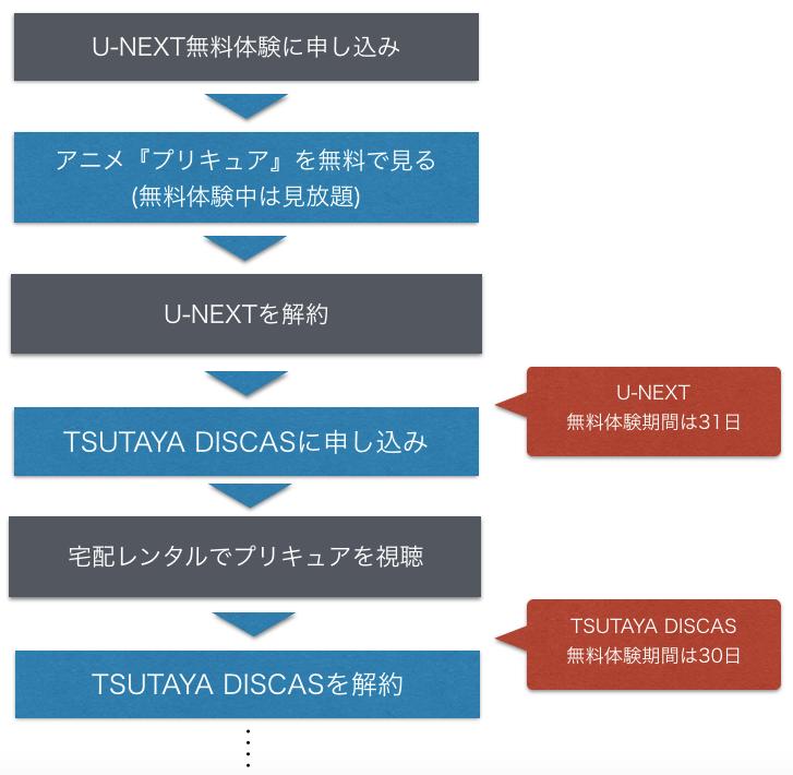 アニメ「プリキュア」シリーズを無料視聴する手順を示した図