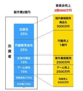 制作委員会の売上の図解
