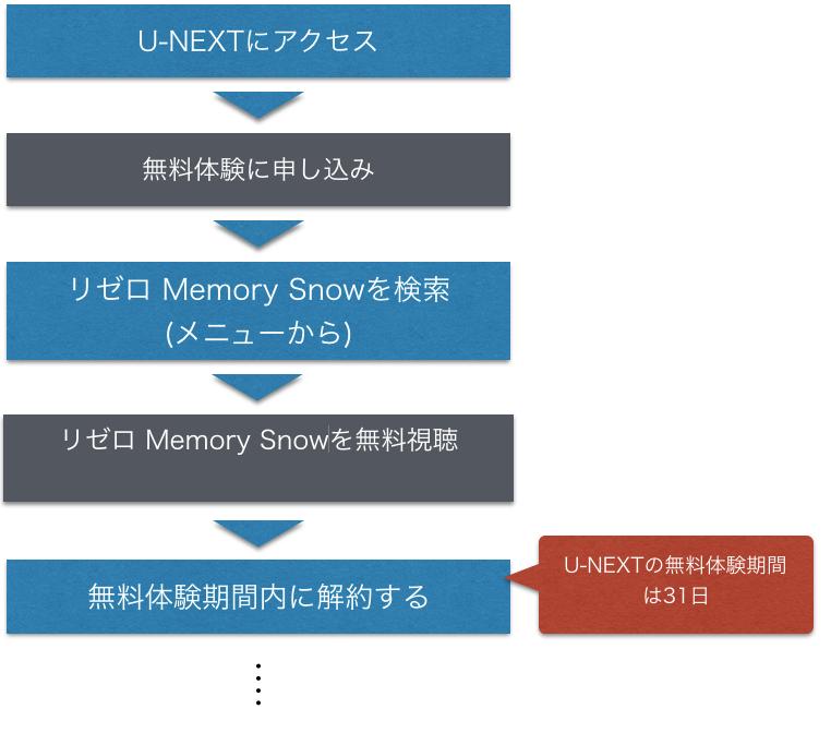 OVA映画 リゼロ Memory Snowのフル動画を無料視聴方法の図