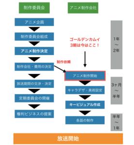 ゴールデンカムイ 3期アニメ制作の現状を図解
