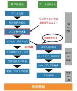 ゾンビランドサガリベンジ(2期)アニメ制作の現状を図解