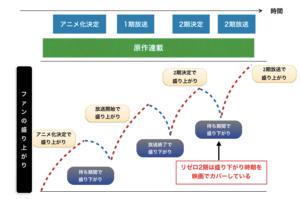 プロモーション観点でのリゼロ2期の放送時期を図解