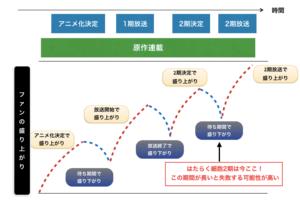 マーケティングの観点ではたらく細胞2期の放送時期を図解