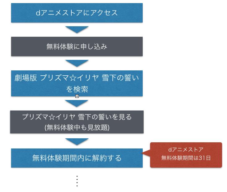 『プリズマ☆イリヤ 雪下の誓い』劇場版(映画) フル動画を無料視聴する手順