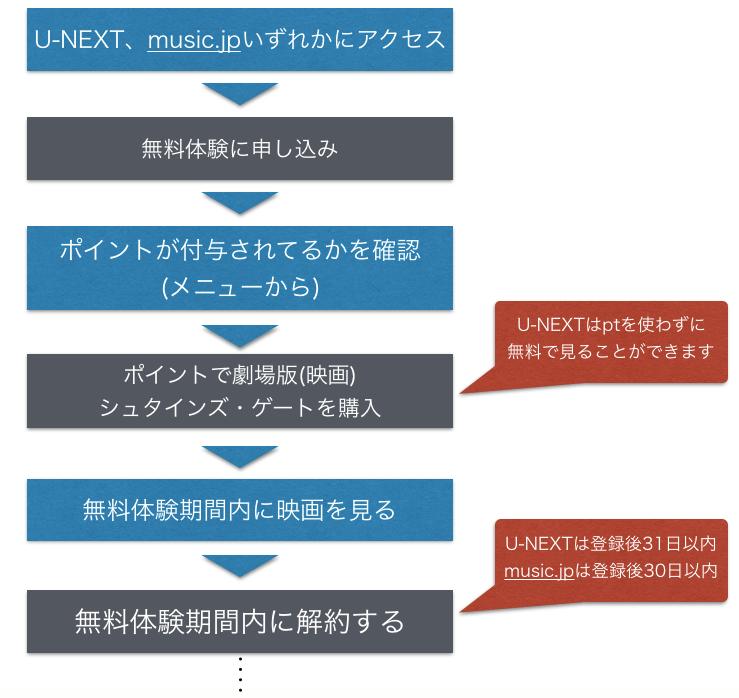『劇場版 シュタインズ・ゲート』 劇場版(映画)フル動画を無料視聴する手順