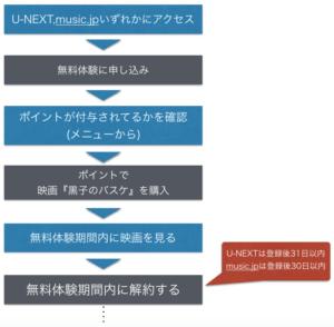 『劇場版 黒子のバスケ LAST GAME』映画 フル動画を無料視聴の手順を示した図