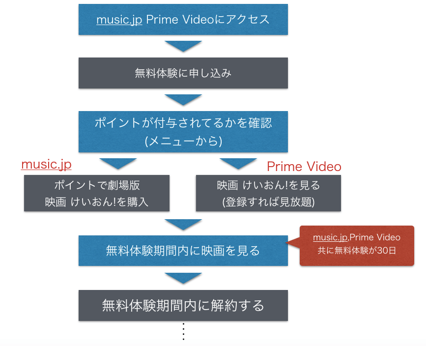 『映画 けいおん!』 劇場版(映画)フル動画を無料視聴する手順