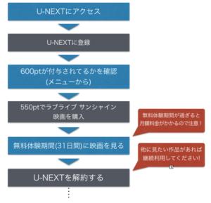 【図解】U-NEXTで映画 ラブライブ!サンシャイン!!を見る方法