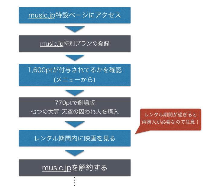 七つの大罪 天空の囚われ人をmusic.jpで無料視聴する手順
