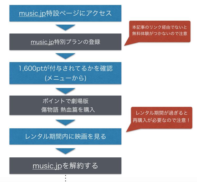 傷物語 II 熱血篇 映画フル動画を無料視聴する方法図解