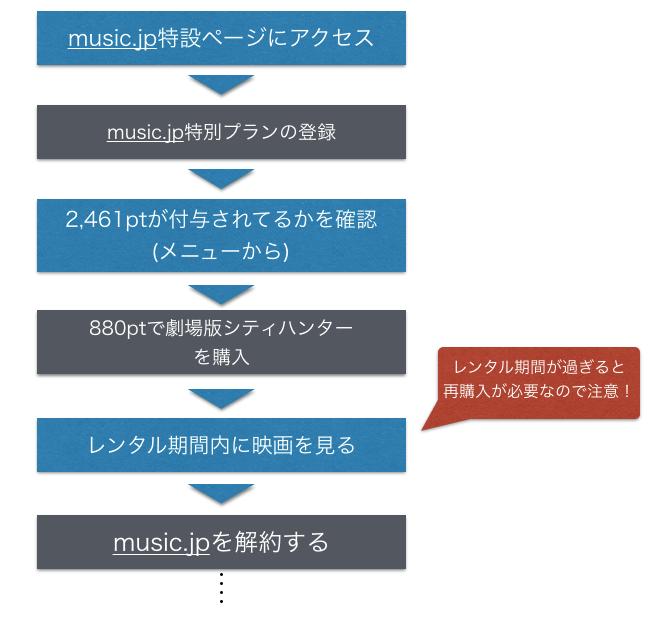 劇場版シティハンターをmusic.jpで無料視聴する方法を図解