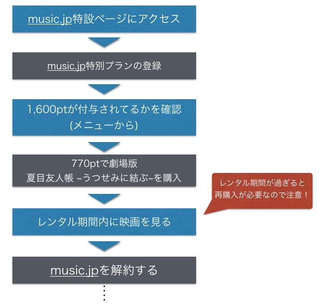 劇場版夏目友人帳 ~うつせみに結ぶ~フル動画を music.jpで無料視聴する手順