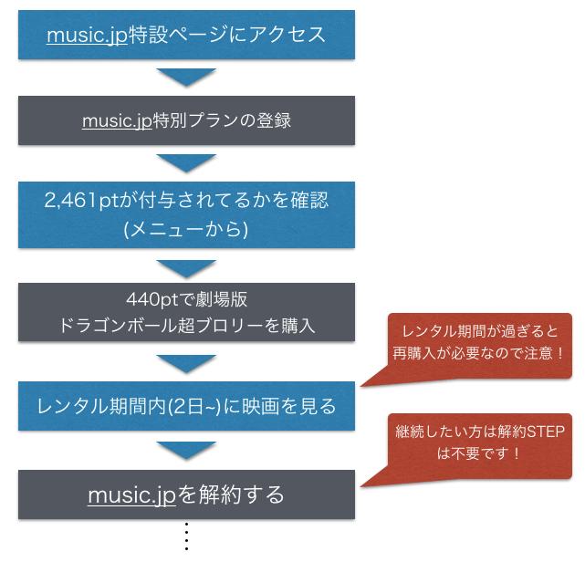 劇場版(映画)青ドラゴンボール超 ブロリーをmusic.jpで無料視聴する方法を図解dao