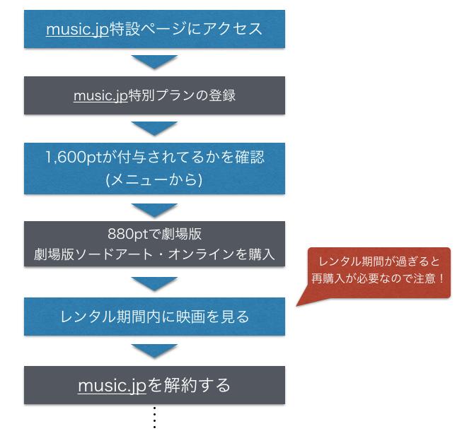 劇場版 ソードアート・オンライン(SAO) オーディナル・スケールをmusic.jpで無料視聴する手順