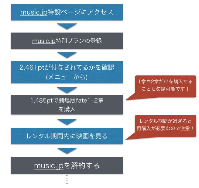 劇場版Fate:stay night [Heaven's Feel]をmusic.jpで無料視聴する方法の図