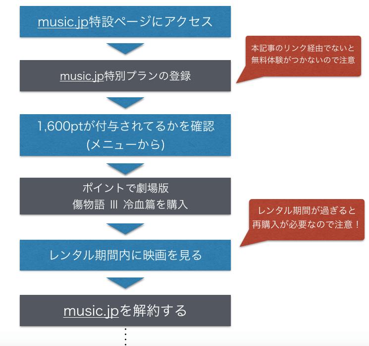 映画『傷物語 Ⅲ 冷血篇』フル動画を無料視聴する手順を図解