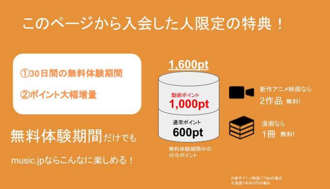 Music.jp 無料体験の得点詳細説明画像