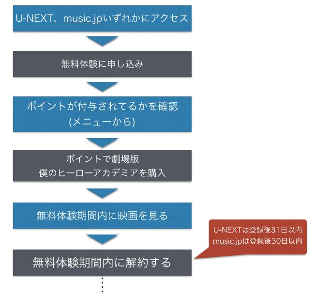 U-NEXT、music.jpで映画ヒロアカを無料で見る方法
