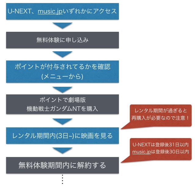 U-NEXT、music.jpで機動戦士ガンダムNTを無料視聴する手順