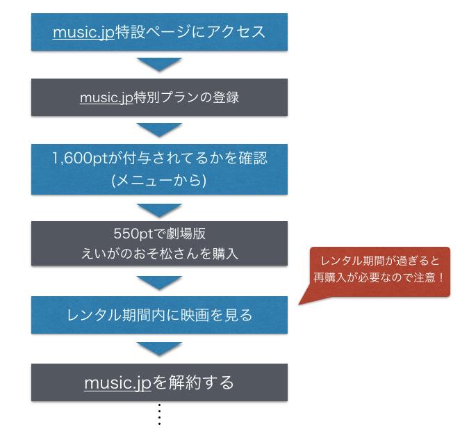 music.jpでえいがのおそ松さんを無料視聴する手順