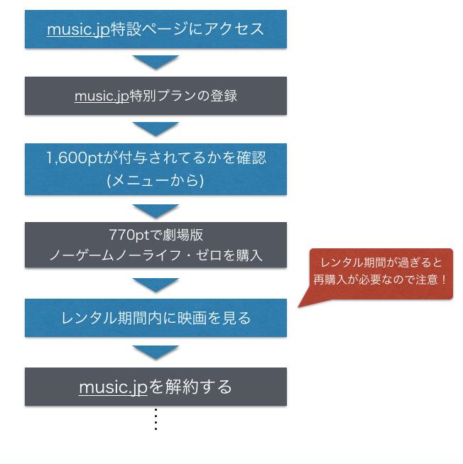music.jpでノーゲーム・ノーライフ ゼロを無料視聴する手順