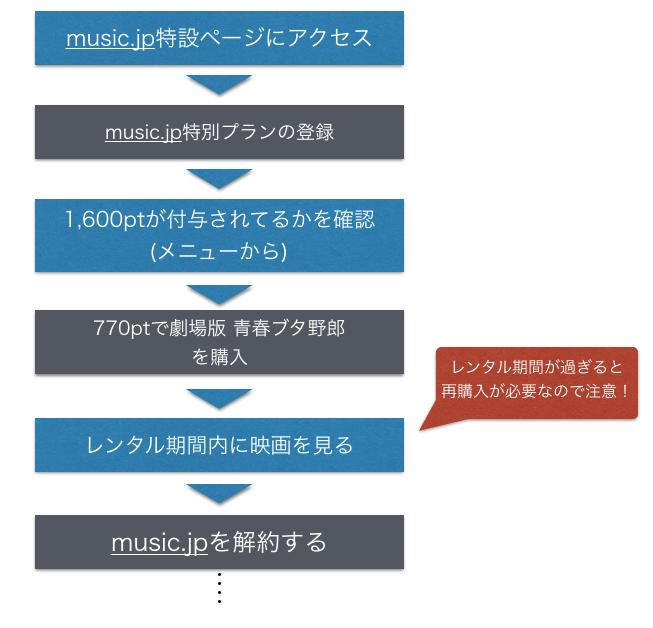 music.jpで劇場版 青春ブタ野郎を無料視聴する手順