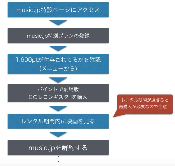 music.jpで映画『Gのレコンギスタ I』のフル動画を無料視聴する手順