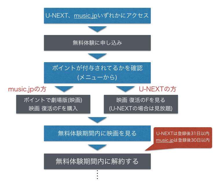 music.jp U-NEXTで映画 ドラゴンボールZ 復活のFフル動画を無料視聴する手順