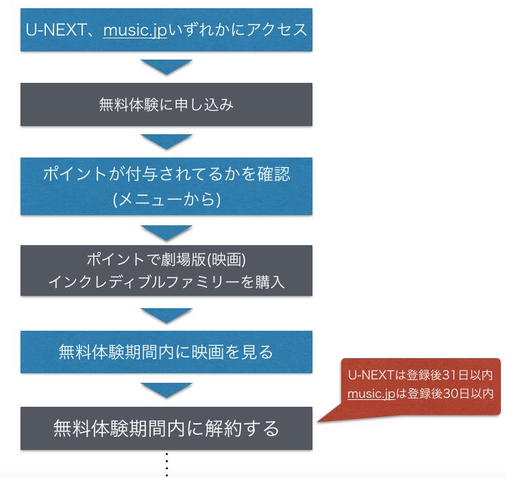 『インクレディブルファミリー』 劇場版(映画)フル動画を無料視聴する手順