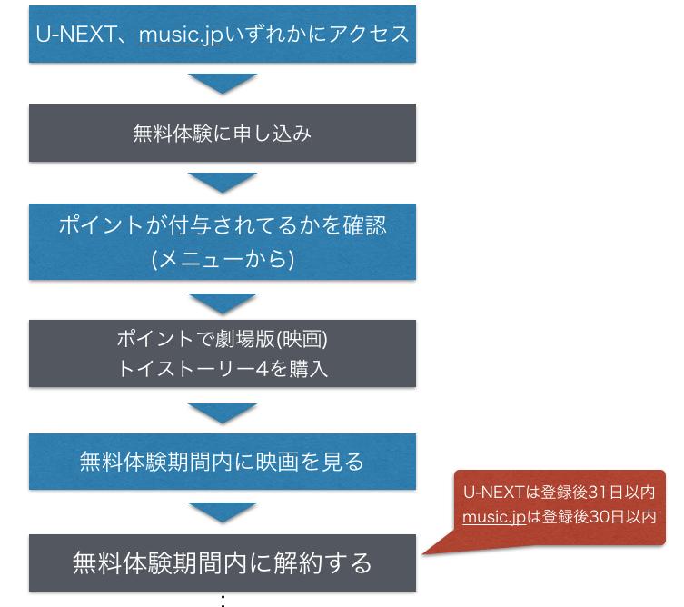 『トイストーリー4』 劇場版(映画)フル動画を無料視聴する手順