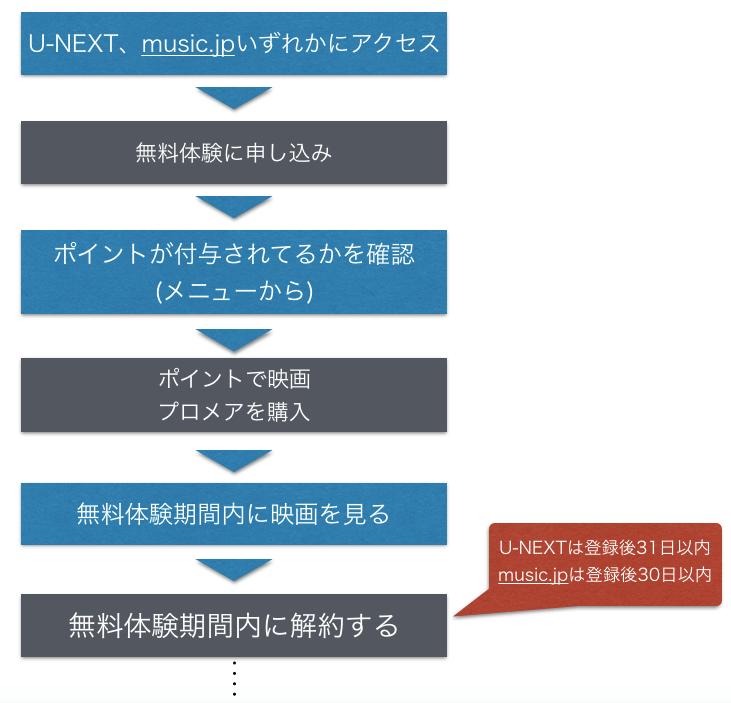 『プロメア』 劇場版(映画)フル動画を無料視聴する手順の図