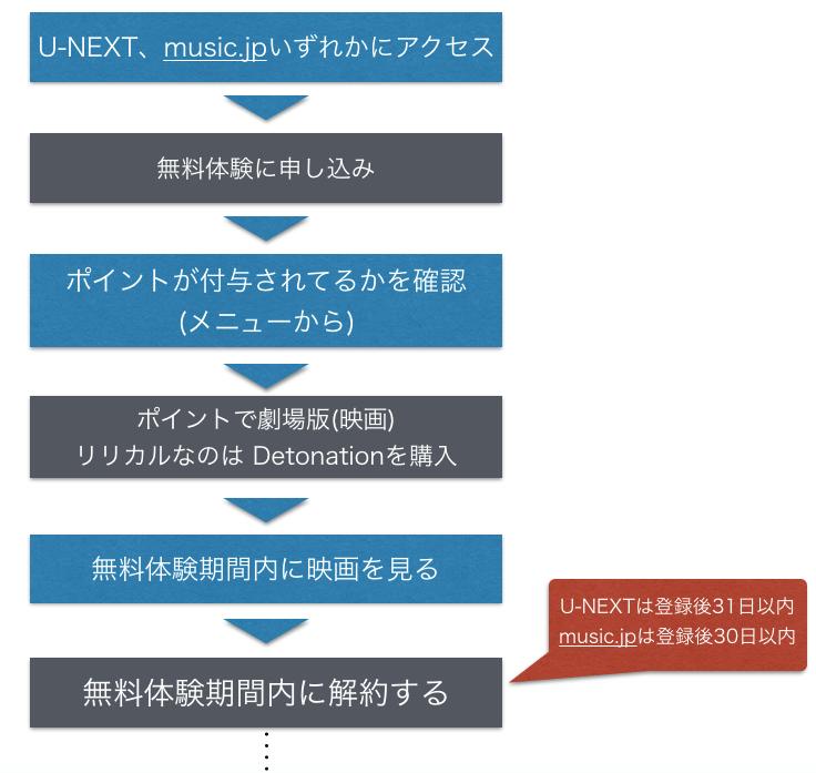 『リリカルなのは Detonation』 劇場版(映画)フル動画を無料視聴する手順