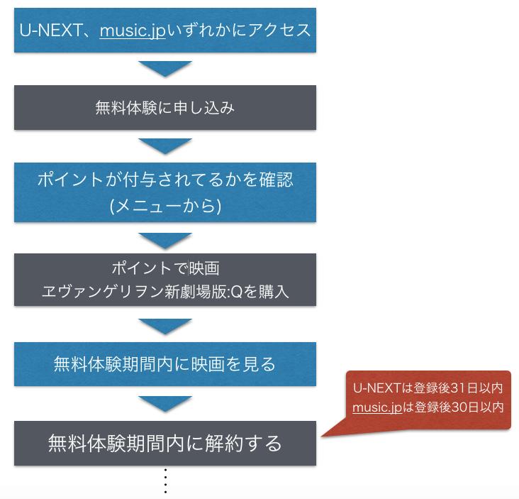 『ヱヴァンゲリヲン新劇場版 Q 』映画フル動画を無料視聴する手順の図