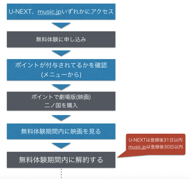 『二ノ国』 劇場版(映画)フル動画を無料視聴する手順を図解