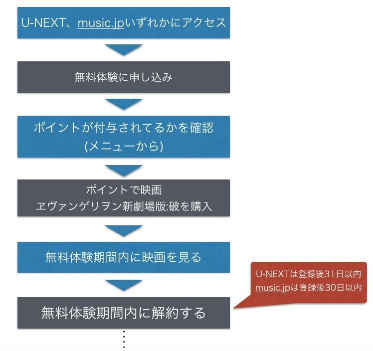 『新劇場版 ヱヴァンゲリヲン 破』動画をフルで無料視聴する手順