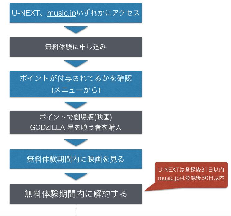 『GODZILLA 星を喰う者』 劇場版(映画)フル動画を無料視聴する方法を図解!