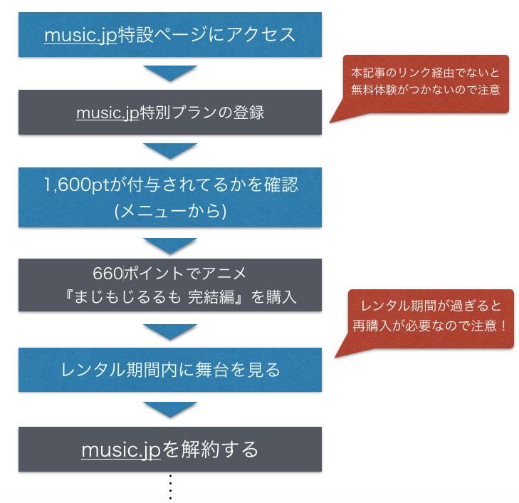 アニメ『まじもじるるも 完結編』フル動画を無料視聴する手順を示した図