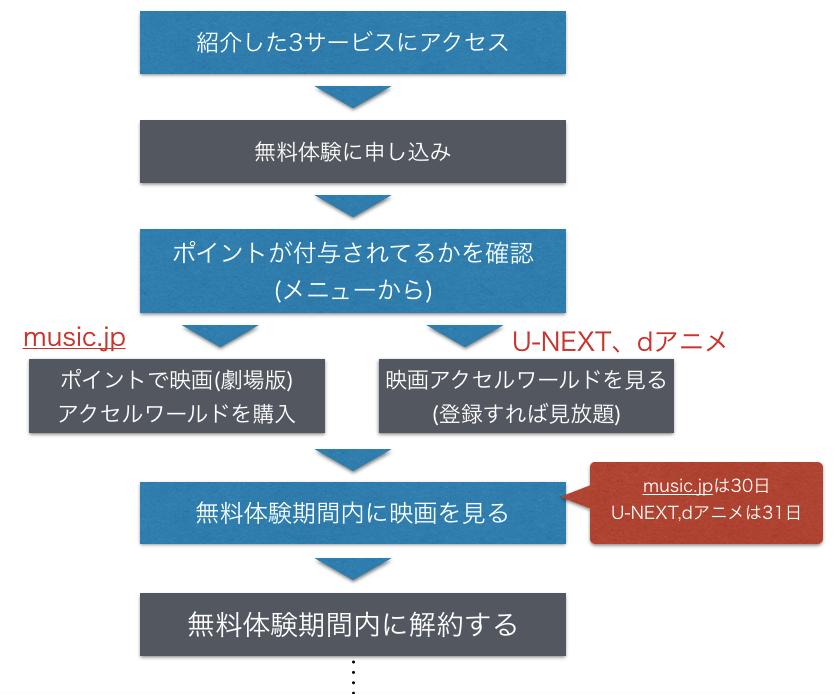 劇場版アニメ『アクセル・ワールド』映画 フル動画を無料視聴する順序