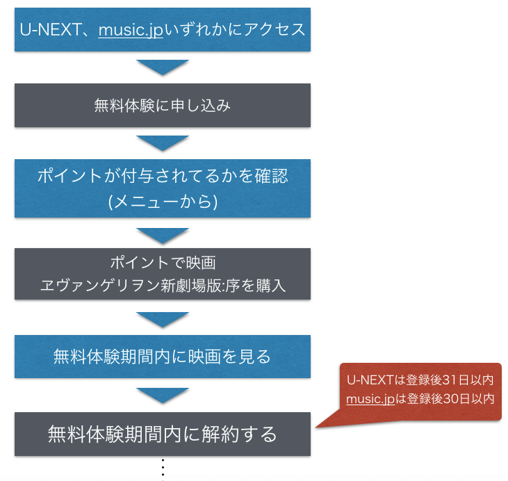 映画 ヱヴァンゲリヲン 序 動画をフルで無料視聴する手順を示した図