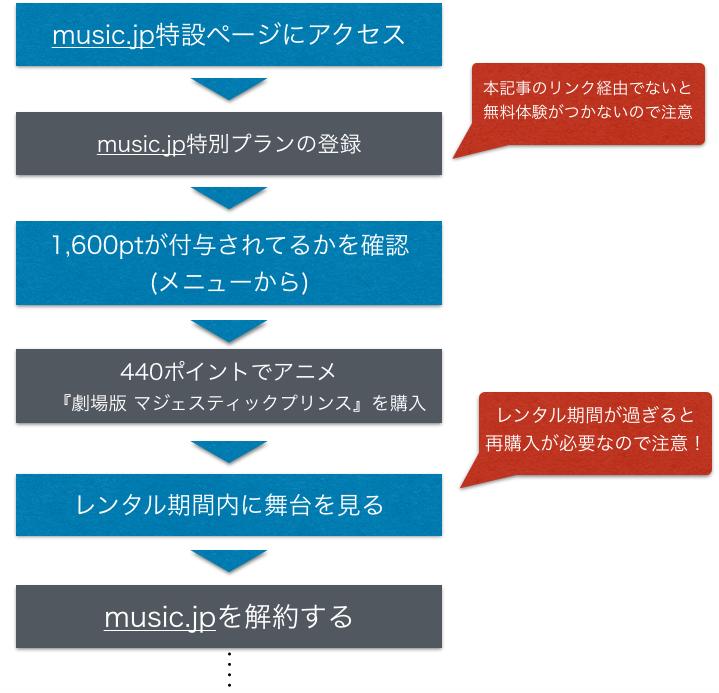 『マジェスティックプリンス』 映画 フル動画を無料視聴する方法を示した図