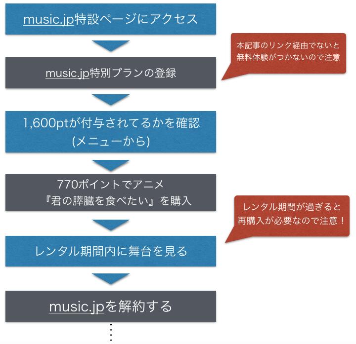 『君の膵臓を食べたい』アニメ映画のフル動画を無料視聴の手順を示した図