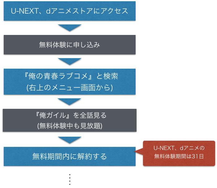 アニメ『俺ガイル 1期・2期』全話無料でフル動画を視聴する手順を図解