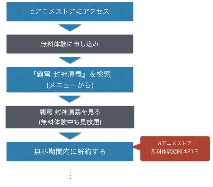 アニメ『覇穹 封神演義』動画のフルを全話無料視聴する手順を図解