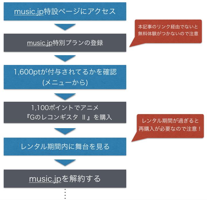 映画『Gのレコンギスタ Ⅱ ベルリ 撃進』 動画フルを無料視聴する手順の図