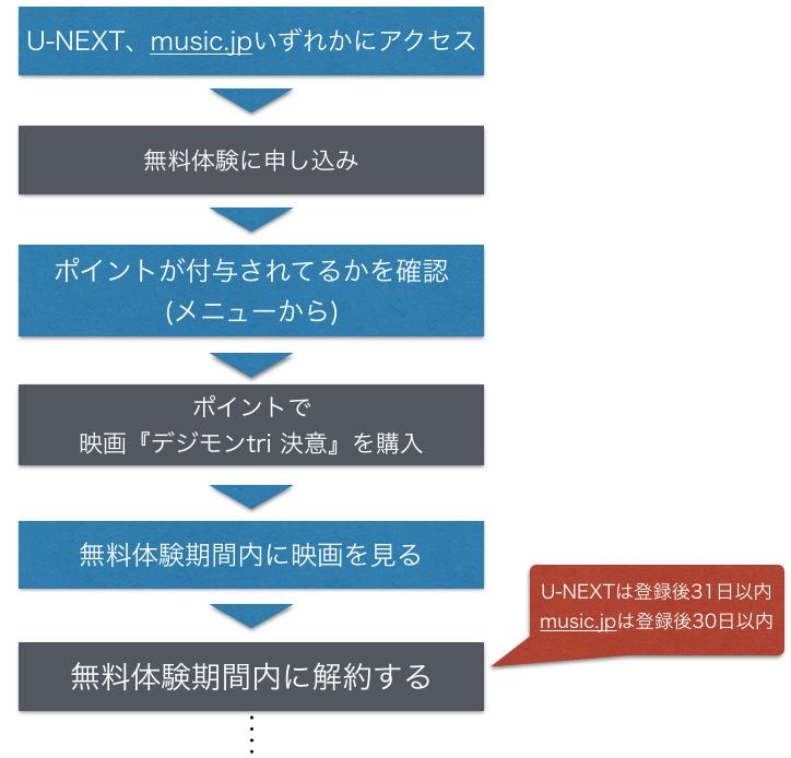 映画 デジモンアドベンチャー tri.2章 決意 動画のフルを無料視聴する手順を示した図