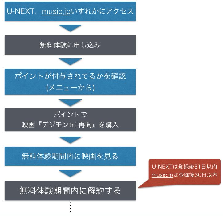 映画 デジモン tri.第1章「再会」 フル動画を無料視聴する手順を示した図