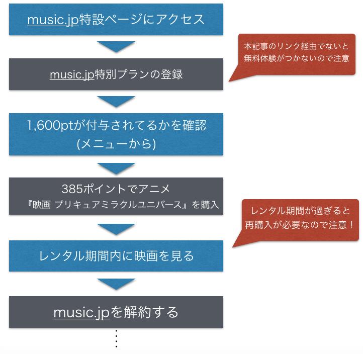 『プリキュアミラクルユニバース』映画 フル動画を無料で視聴する手順を示した図