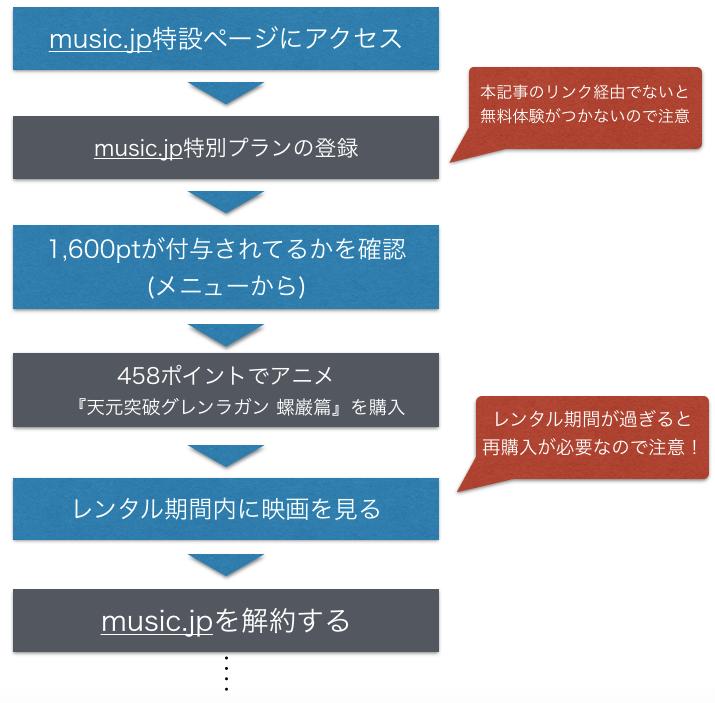 『天元突破グレンラガン 螺巌篇』映画フル動画を無料視聴方法の図