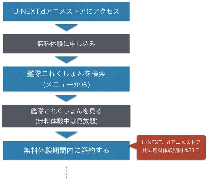 アニメ『艦隊これくしょん(艦これ)』全話無料でフル動画を視聴する手順を示した図