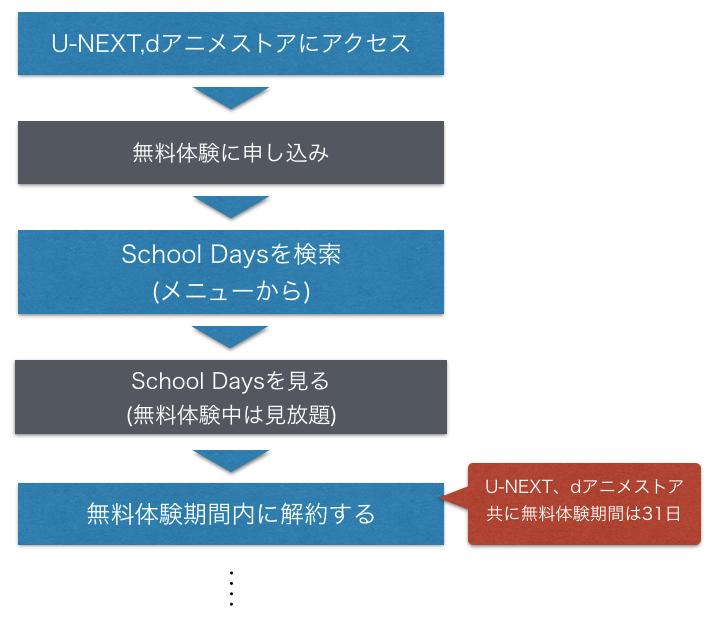 アニメ『School Days』全話無料でフル動画を視聴する手順の図
